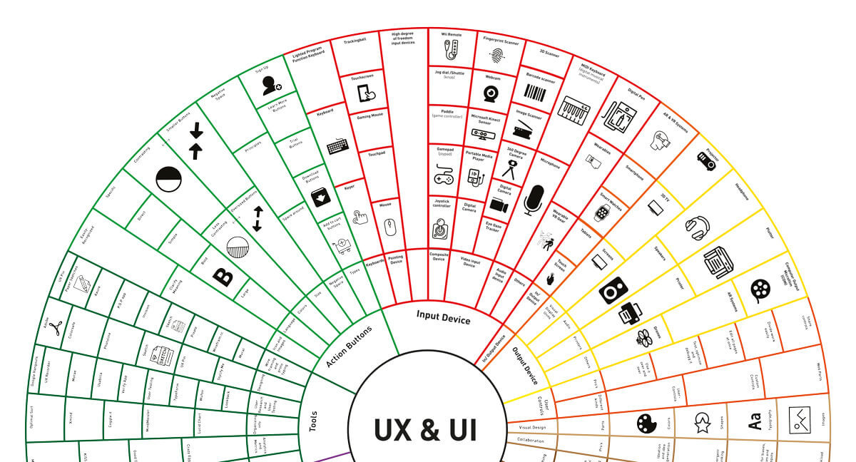 UX and UI – concentric circle
