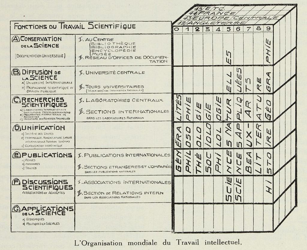 Otlets Organisationsstruktur intellektueller Arbeiten